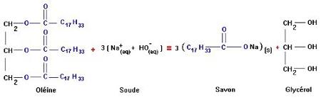 Équation chimique de la saponification