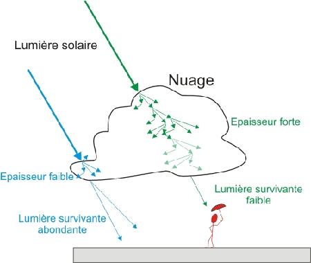Diffusion lumière solaire par les nuages