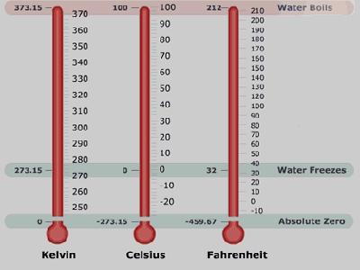 Thermomètre d eau