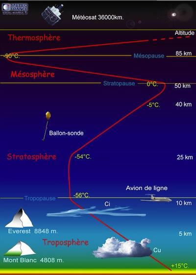 Température de l'atmosphère en fonction de l'altitude