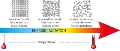 Agitation des particules