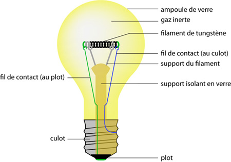 sirtin comment bien choisir son ampoule bis. Black Bedroom Furniture Sets. Home Design Ideas