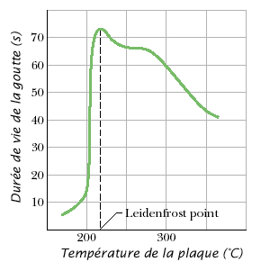 Graphique montrant le point de Leidenfrost