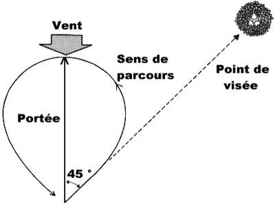 Sens de parcours et point de visée