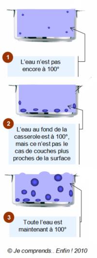 Les trois étapes d'ébullition de l'eau