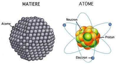 Schéma d'un atome