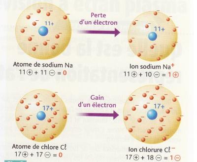 Formation d'un cation et d'un anion