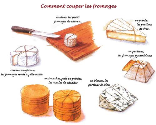 Dessins des découpes des types de fromage